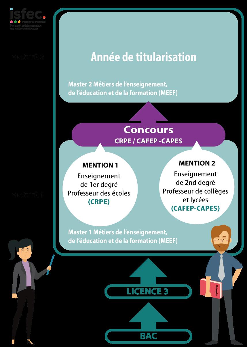 Schéma études pour devenir enseignant enseignement catholique Master MEEF ISFEC françois d'assise nouvelle-aquitaine
