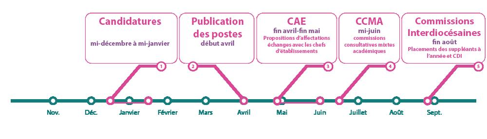 étapes calendrier mouvement de l'emploi 2nd degré Aquitaine