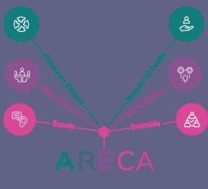 Les valeurs de l'ARECA Aquitaine